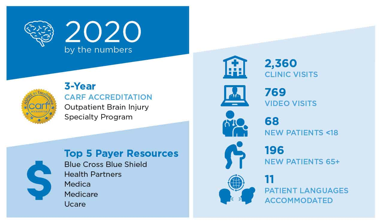 2020 by the numbers tbi op graphic