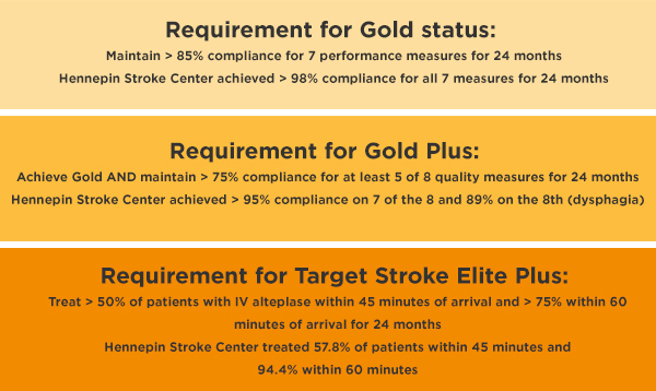 stroke gold levels hennepin stroke center graphic