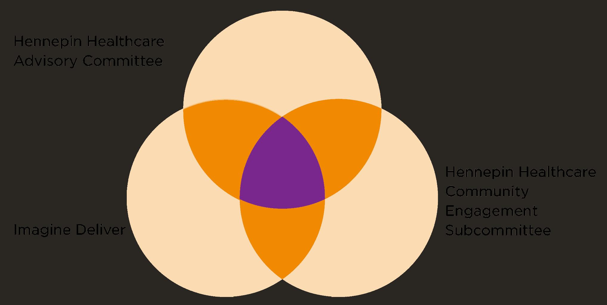 venn diagram graphic version 5